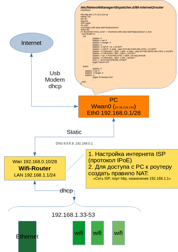 схема раздачи интернета